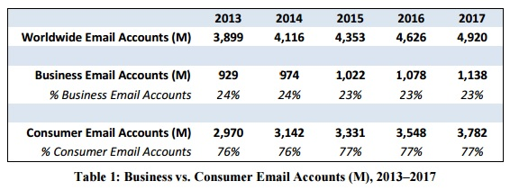 Business ve consumer email accounts
