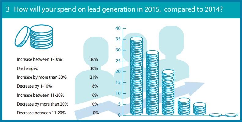 Investimento em geração de leads